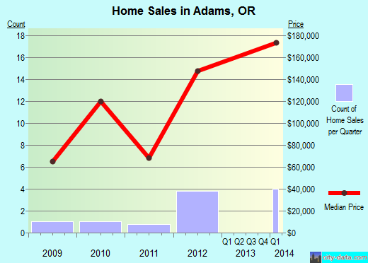 Adams,OR real estate house value index trend