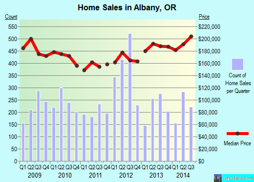 Albany,OR real estate house value index trend