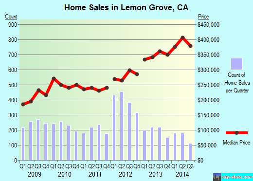 Lemon Grove,CA real estate house value index trend