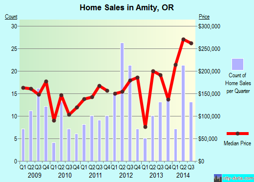 Amity,OR real estate house value index trend