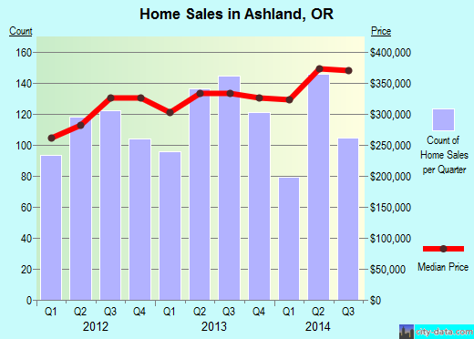 Ashland, OR index of house prices