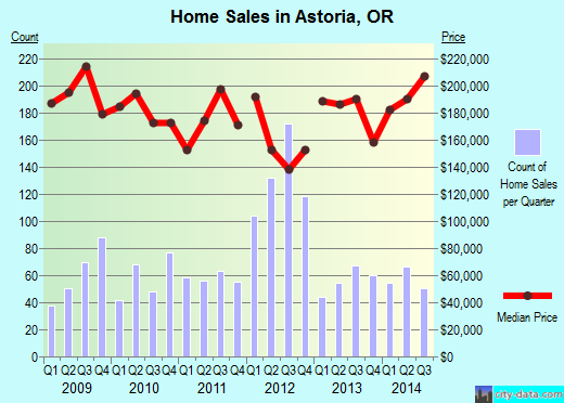 Astoria,OR real estate house value index trend