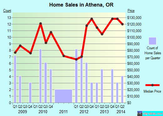 Athena,OR index of house prices