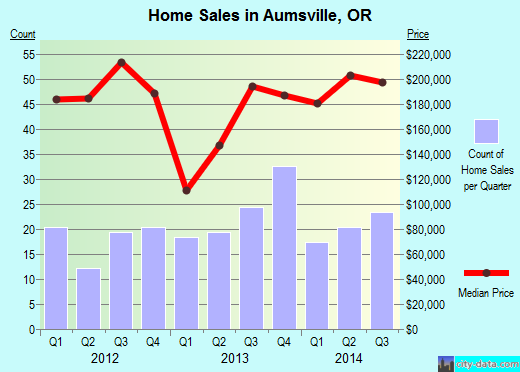 Aumsville,OR real estate house value index trend