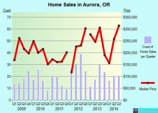 Aurora,OR real estate house value index trend