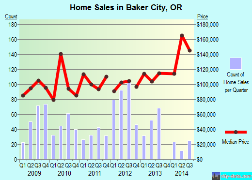 Baker City,OR real estate house value index trend
