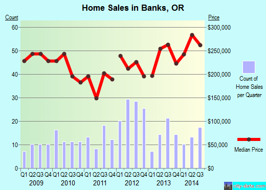 Banks,OR real estate house value index trend