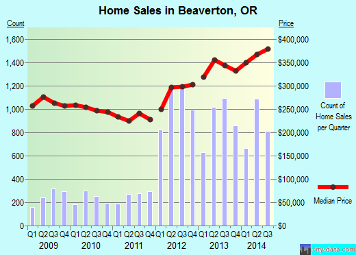 Beaverton,OR real estate house value index trend