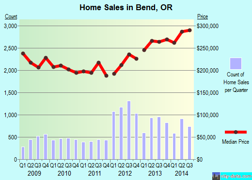 Bend,OR real estate house value index trend