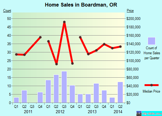 Boardman,OR real estate house value index trend