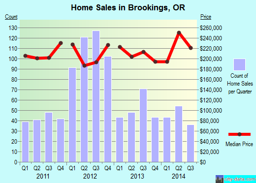 Brookings,OR real estate house value index trend