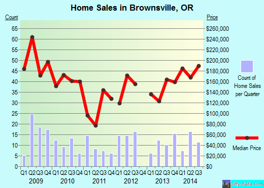 Brownsville,OR real estate house value index trend