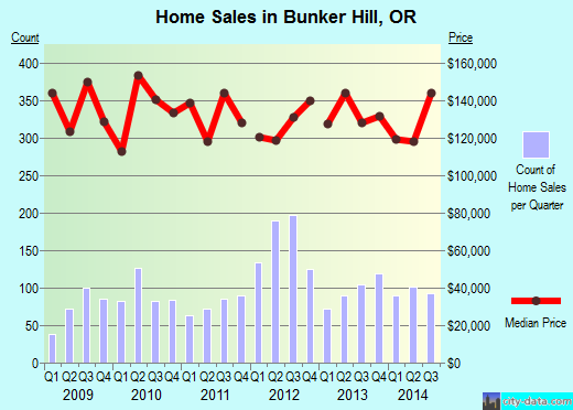 Bunker Hill,OR real estate house value index trend