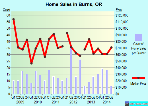 Burns,OR real estate house value index trend