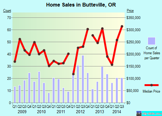 Butteville,OR real estate house value index trend