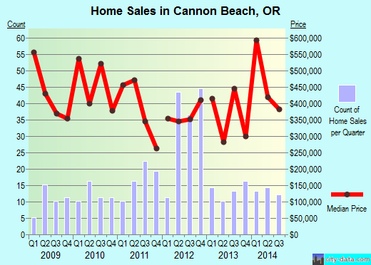 Cannon Beach,OR real estate house value index trend