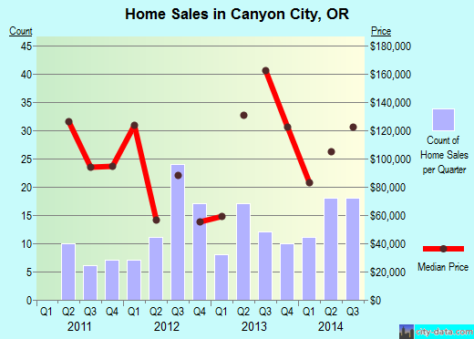 Canyon City,OR real estate house value index trend