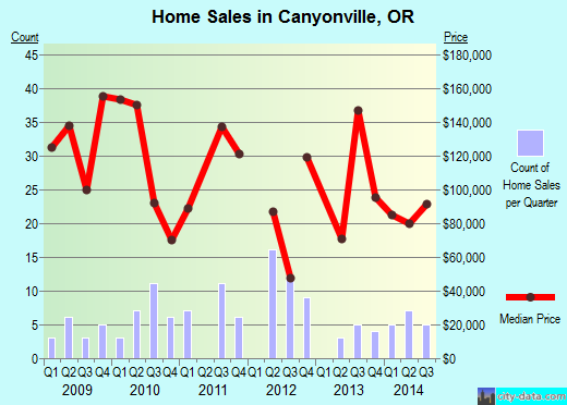 Canyonville,OR real estate house value index trend