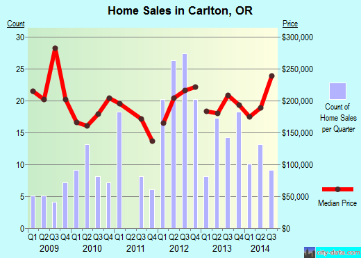 Carlton,OR real estate house value index trend