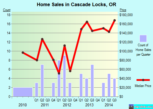 Cascade Locks,OR real estate house value index trend