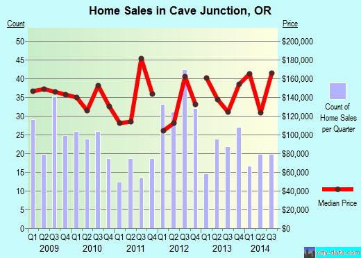 Cave Junction,OR real estate house value index trend