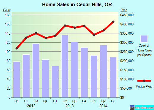 Cedar Hills,OR real estate house value index trend