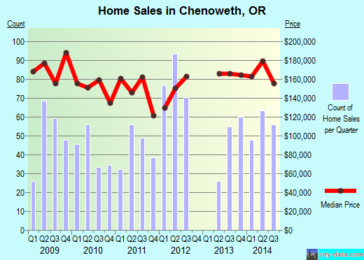 Chenoweth,OR real estate house value index trend