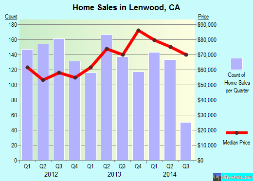 Lenwood,CA real estate house value index trend