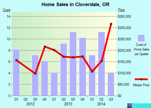 Cloverdale,OR real estate house value index trend