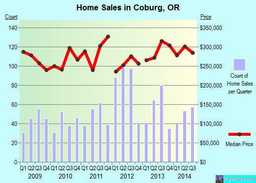 Coburg,OR index of house prices