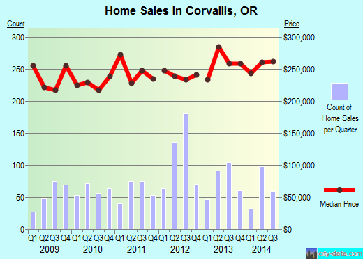 Corvallis,OR real estate house value index trend