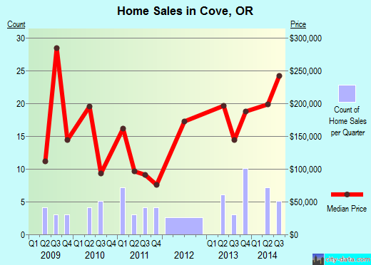 Cove,OR real estate house value index trend