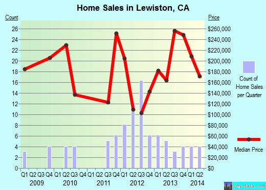 Lewiston,CA real estate house value index trend
