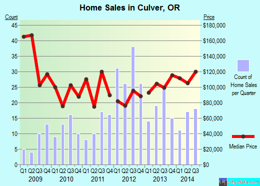 Culver,OR real estate house value index trend