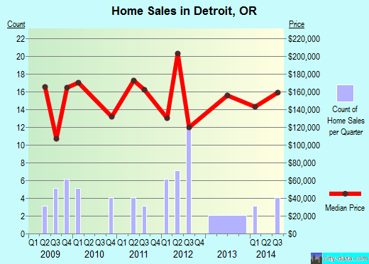 Detroit,OR real estate house value index trend