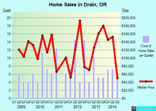Drain,OR real estate house value index trend