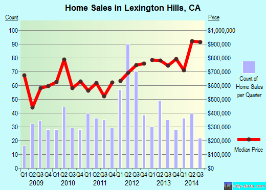 Lexington Hills,CA real estate house value index trend