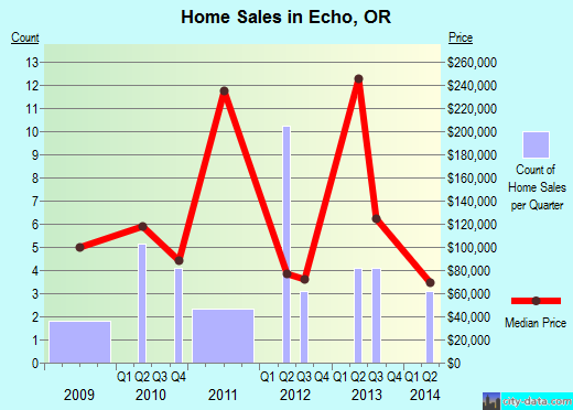 Echo,OR real estate house value index trend