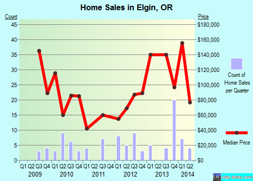 Elgin,OR real estate house value index trend