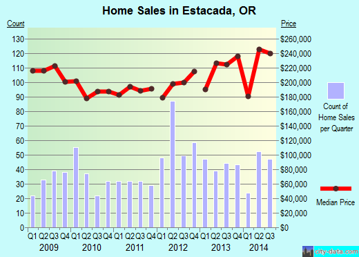 Estacada,OR real estate house value index trend