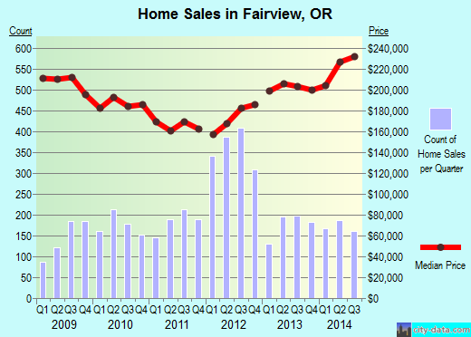 Fairview, OR index of house prices