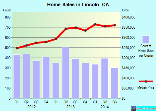 Lincoln,CA real estate house value index trend