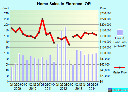 Florence,OR real estate house value index trend
