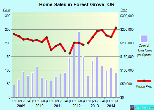 Forest Grove,OR real estate house value index trend