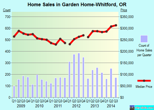 Garden Home-Whitford,OR real estate house value index trend