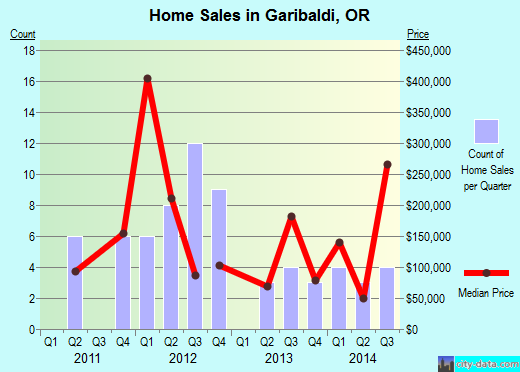 Garibaldi,OR real estate house value index trend