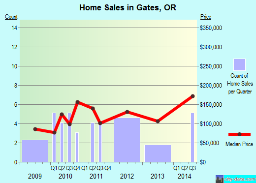 Gates,OR real estate house value index trend