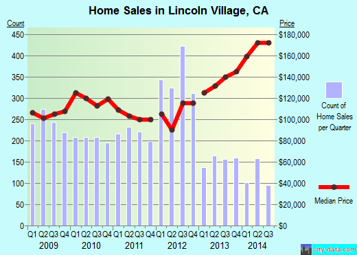 Lincoln Village,CA real estate house value index trend