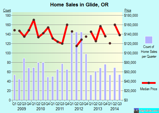 Glide,OR real estate house value index trend