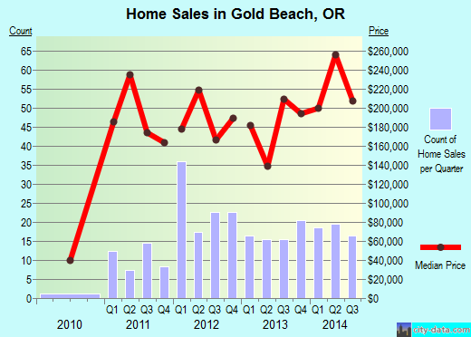 Gold Beach,OR real estate house value index trend